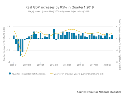 Manufacturing Output Uk Q1 2019 Gdp Growth Estimated At 0 5 Qoq And 1 8 Yoy