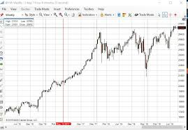 Us Dow Jones Live Chart E Mini Dow Jones