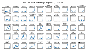 Charting The New York Times Narrative Part Three Updated