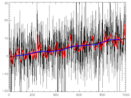 Time Series Wikipedia