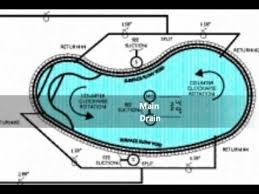 olympic swimming pool diagram. SWIMMING POOL PLUMBING SYSTEMS (800) 766 5259 Www EPoolscapes Com Olympic Swimming Pool Diagram