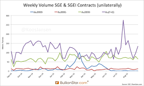 Sge Withdrawals At Record High 1 958t Ytd Charts Chinese