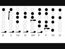 B Flat Flute Finger Chart Wmv