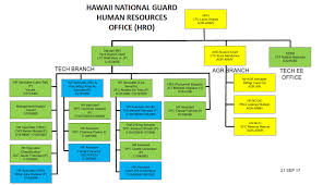 National Guard Powerpoint Templates How To Make An Organization Chart In Office 365 Youtube Report