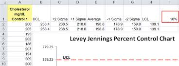 Levey Jennings Chart In Excel Levey Jennings 10 Percent Chart In Excel