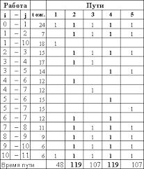 Расчет эффективности Диплом Модель города ru Расчет критического пути сетевого графика после оптимизации вариант 1