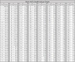 Nfl Trade Chart Draft Trade Chart Chawk Talk Everything Being Said About