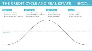 Credit Cycle Chart Understanding How The Credit Cycle Impacts Canadian Real