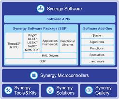 Renesas Microcontrollers Avnet