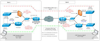 routing issues between sites a  amp  b via mpls   lan  switching and      test network diagram jpg
