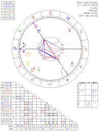 Birth Chart Template Simple Bjork Gudmundsdottir Astrology Chart