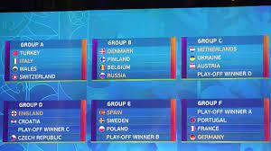 UEFA Euro 2021 Predictions - YouTube