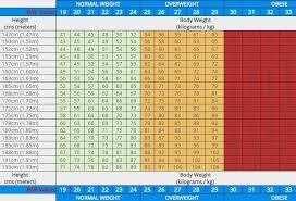 Normal Human Body Weight Chart In Kg Pin On 05 Health