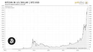 Bitcoin To Rupee Compare Bitcoin Chart Mpanzi Sacco