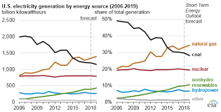 Gas To Electric Conversion Chart Eia Forecasts Natural Gas To Remain Primary Energy Source