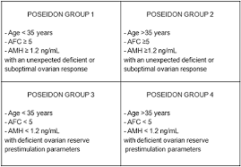 Amh Levels By Age Chart Ng Ml Frontiers Androgens Profile In Blood Serum And Follicular