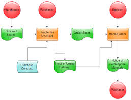 Order Process Flow Chart Template Order Process Flowchart