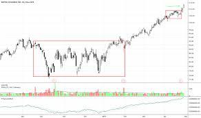 Pypl Tradingview