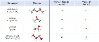 10.2 Properties of Liquids | Chemistry