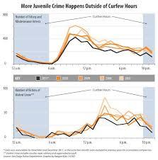 Teens crimes and curfews