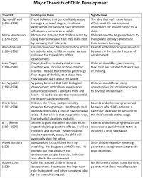 Comparison Of Developmental Theorists Google Search