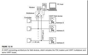 field wiring diagram field image wiring diagram hart wiring diagram hart image wiring diagram on field wiring diagram
