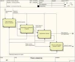 Курсовая работа Проектирование информационной системы по  Курсовая работа Проектирование информационной системы по взаимоотношению с клиентами издательского дома ru