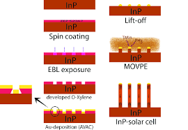 figure b 3 schematic steps of inp nanowire growth by ebl and movpe figure b 3 schematic steps of inp nanowire growth by ebl and movpe technique first the substrate was spun the resist and then it was exposed