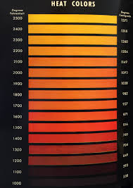 Flame Color Heat Chart Color Temperature Of Heat