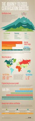 infographic cisco certified careers techrepublic email