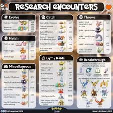 Quest Chart Pokemon Go January And February Field Research List And Rewards