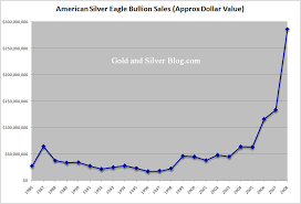 Silver Dollar Chart Long Term Trend In Investment Demand For Silver Ishares