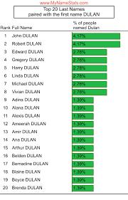 DULAN Last Name Statistics by MyNameStats.com