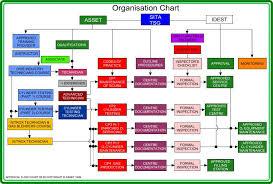 Flow Chart Scuba Engineer