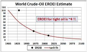 Eroei Chart Carbon Sequestration