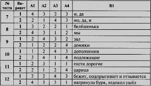 Читать Контрольно измерительные материалы Русский язык класс  Контрольно измерительные материалы Русский язык 5 класс i 006 png