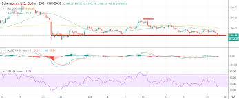 Eth Price Usd Chart Ethereum Price Analysis Eth Usd Ravine Fall Crypto Briefing