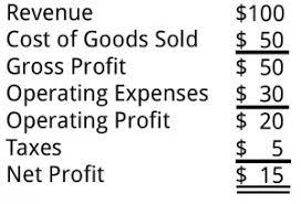 Net Income Net Profit Net Earnings Business Literacy