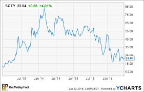 Tesla Motors Buying Solarcity Corp Smart Move Or A
