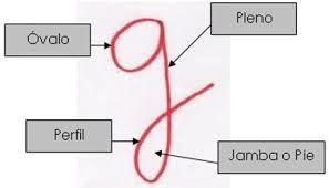 Resultat d'imatges de grafologia  letra g