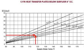 Radiant Heating Radiant Heating Btu Per Square Foot