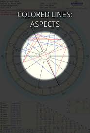 How To Read A Circular Astrology Chart