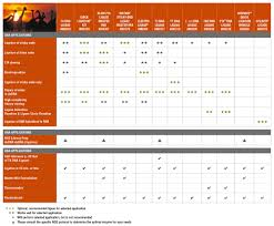53 Complete Neb Enzyme Compatibility Chart