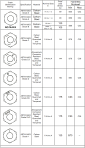 Nut Head Marking Chart Zero Products Inc