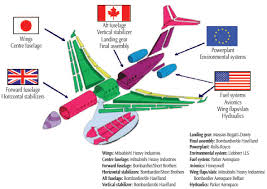 volume 1 beyond the horizon s interests and future in description of figure this diagram of bombardier s