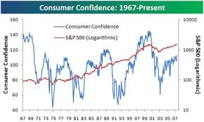 Bespoke Investment Group Historical Consumer Confidence Chart