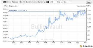Gold Bullion Drops Vs Us Dollar But Tests 2 Year High For