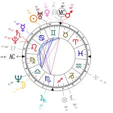 Astrology And Natal Chart Of Peter Sloterdijk Born On 1947