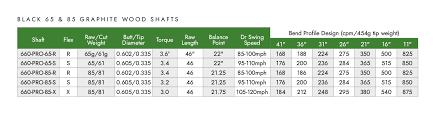 Taylormade R1 Shaft Chart S2s Black 65 85 Wood Shafts Wishon Golf
