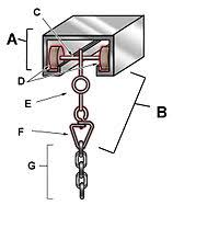 a diagram of the machinery that holds up a traveler front curtain a grooved metal channel b carrier c axle d wheels e eyelet